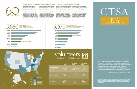 2011 CTSA Annual Summary for the National Institute on Aging